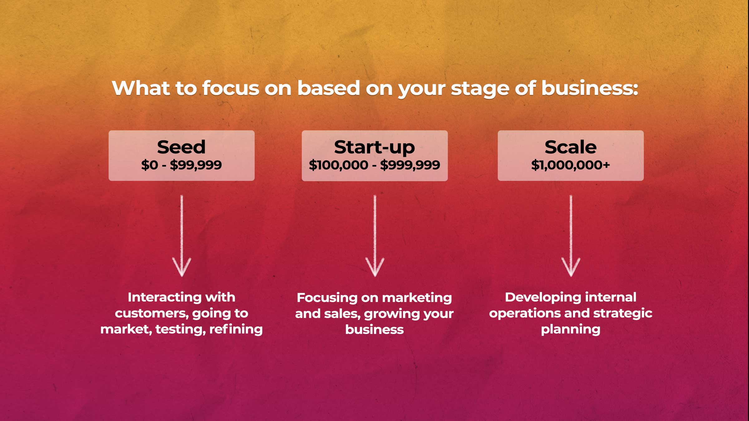 BLOG_What_To_Focus_On_Based_On_Your_Stage_Of_Business