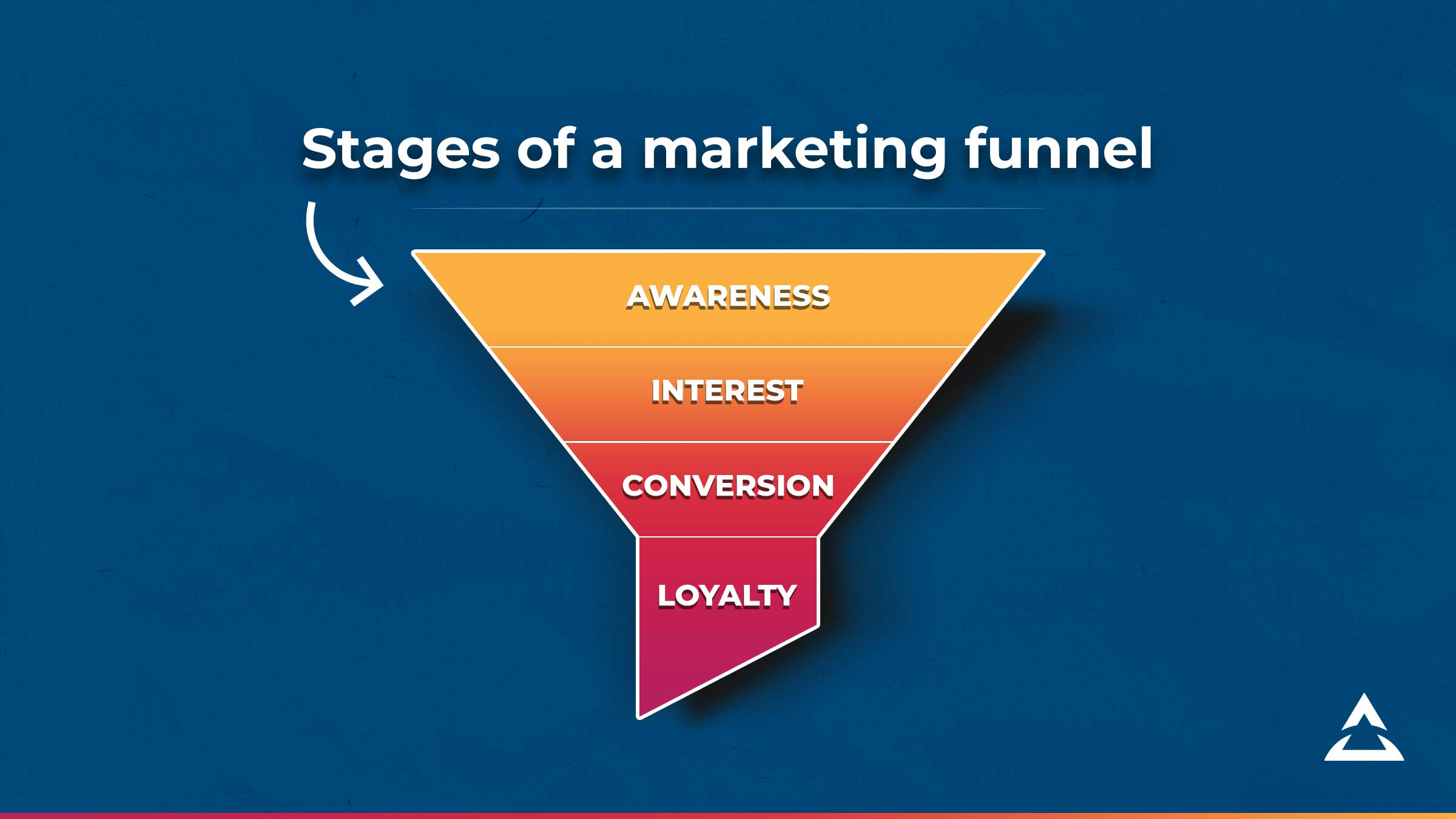 Stages of the marketing funnel - awareness, interest, conversion, loyalty