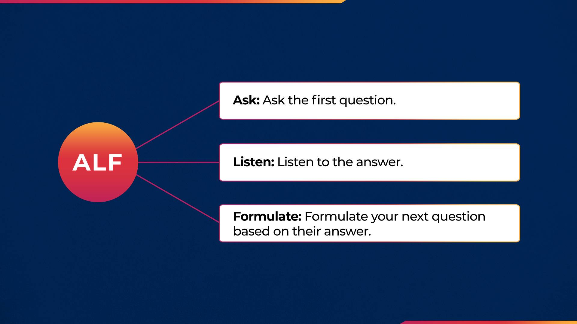 Ask the first question, Listen to the answer, Formulate your next question based on their answer.