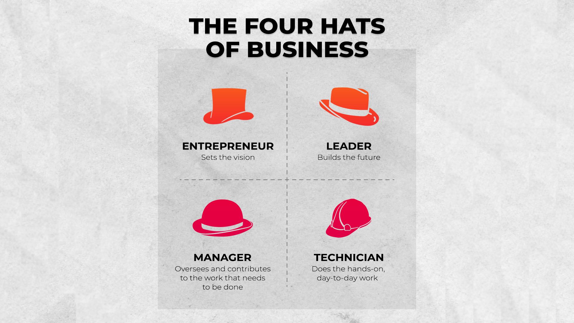 Four Hats of Entrepreneurs