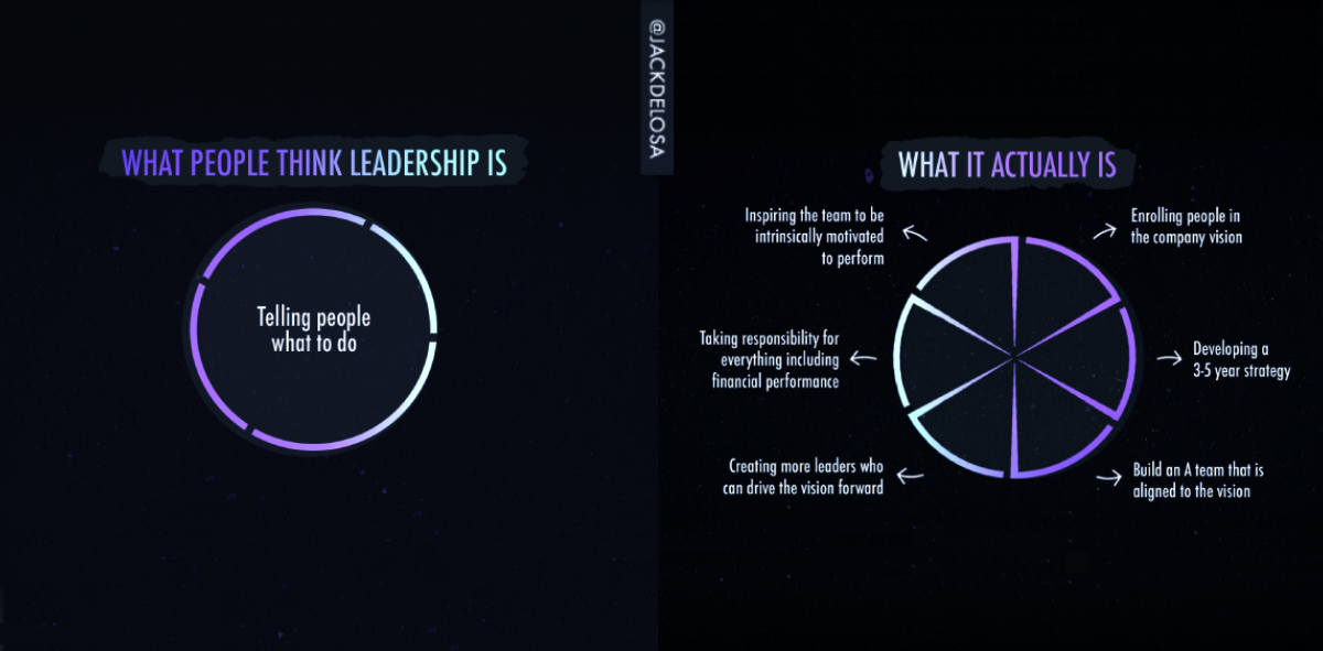 What leadership really is